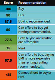 pros and cons of renting a house home loans are becoming cheaper should you buy or rent a house