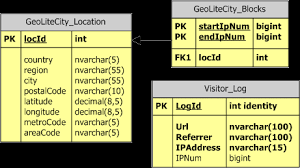 ip address map map ip address to a geographical location sqlservercentral