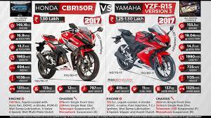 honda new bike cbr 150r new honda cbr150r vs new yamaha r15 v3