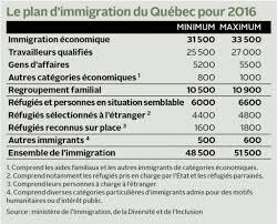 bureau d immigration du québec à l immigration n est pas une menace selon le conseil du patronat