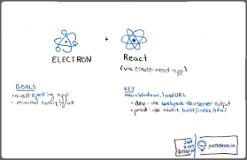 create a building building an electron application with create react app