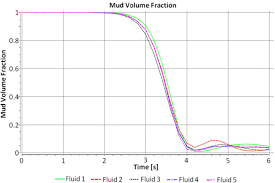 numerical investigation of non newtonian drilling fluids during