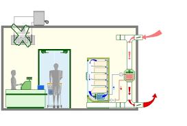 chambre froide fonctionnement récupérer la chaleur au condenseur de la machine frigorifique