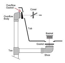 Bathtub Overflow Drain Gasket Fix A Leaking Overflow Drain Extreme How To