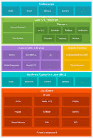 platform architecture android developers