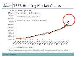 housing trends 2017 bank of canada anticipates toronto housing market cooling codec