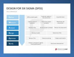 Six Sigma Excel Templates Gaussian Distribution Bell Curve Six Sigma Powerpoint