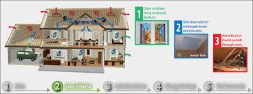 do whole house fans work whole house fan quietcool sales installation dec direct electric co