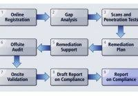 pci dss gap analysis report template pci dss gap analysis report template professional and high