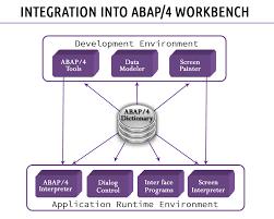 sap bapi tutorial step by step guide to create bapi in abap