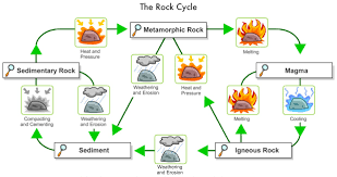 rock cycle thinglink