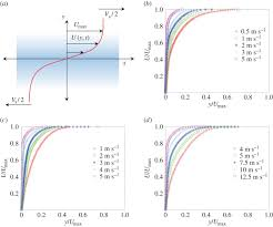 geometric flow control of shear bands by suppression of viscous