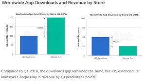 android app store apple s ios app store now generating 4x revenues per app vs