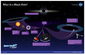 what is a black nasa space place