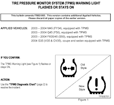 Dashboard Light Meanings What Does The Exclamation Mark Mean Myg37