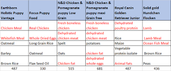 are breed specific dog foods by royal canin eukanaba pedigree