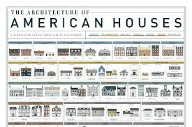 house types see a history of the american single family home in one poster