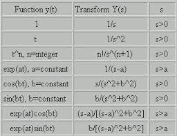laplace transform table calculator laplace transform of a function