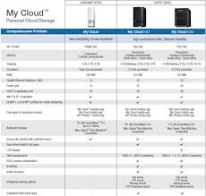 wd my cloud red light cdrlabs com western digital my cloud 2tb personal cloud storage