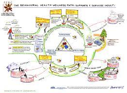 Rap Map County Spotlight Alameda Mental Health Services