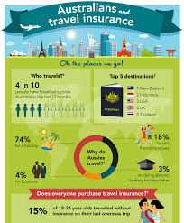 travel insurance images Australians and travel insurance asic 39 s moneysmart png
