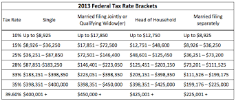 federal tax tables single 2014 federal income tax brackets nerdwallet
