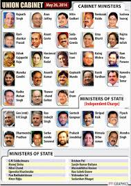 10 Cabinet Ministers Of India Youngest Cabinet Minister Of India Centerfordemocracy Org