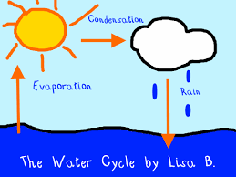 water cycle illustration k 5 computer lab technology lesson plans