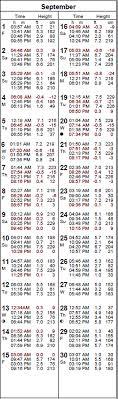 tide table florence oregon 2017 tides by month september