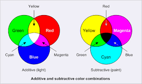 eli5 why do computers use red green and blue to create any