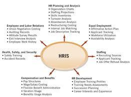 Hr Help Desk Job Description Buy Political Science Report Reflective Writing Assignment Esl