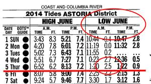Puget Sound Tide Table About Tides Seaside Oregon Longbeach Washington Tides