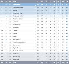 premier league table over the years don t worry leicester city is still going to win the premier league