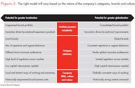 operating model template winning operating models bain company