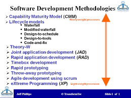 software development methodology software development methodologies transforming technology