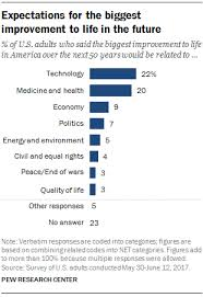 Five Of The Technology Industry S Biggest Political - tech has made life better say 42 of americans pew research center