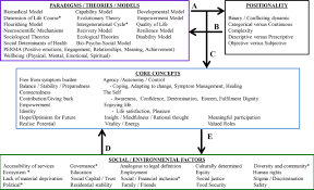 theme question definition what is mental health evidence towards a new definition from a