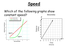 motion graphs speed which of the following graphs show constant