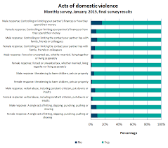 While around     of women though financial abuse was domestic violence  only     of men agreed  the lowest level of agreement recorded for the six survey     Relationships Australia