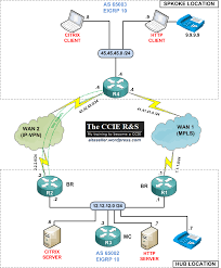 pfr cisco performance routing the ccie r u0026s
