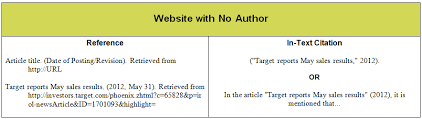 apa format online article no author how to cite websites with no author apa format erpjewels com