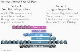 The Constitution Made No Mention Of A Presidential Cabinet Trump U0027s 100 Days A Scorecard Trump Made 28 Promises In A