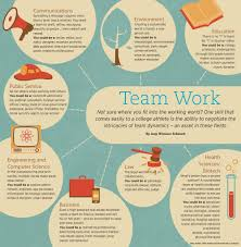 Examples Of Teamwork Skills For A Resume by A Student Athlete U0027s Guide Competing To Get A Job An Ncaa