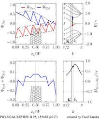 Armchair Zigzag Graphene Nanoribbons Wikipedia