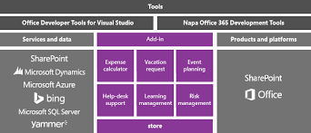 Microsoft Office Help Desk Office And Sharepoint Development In Visual Studio Microsoft Docs