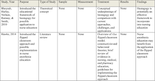 the flipped learning approach in nursing education a literature