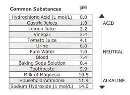 Water Properties Table Properties Of Vinegar
