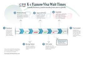 how long does the k 1 fiance visa process take rapidvisa