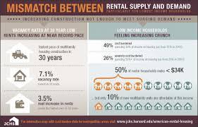 america u0027s rental housing joint center for housing studies