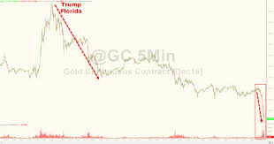 5 7 Billion by Gold Crashes To 5 Month Lows As U0027someone U0027 Dumps Over 10 Billion